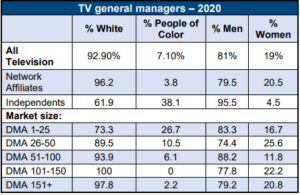 Graphic showing breakdown TV general managers by race and gender in in 2020